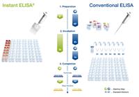 cath-K仓鼠组织蛋白酶K(cath-K)ELISA试剂盒
