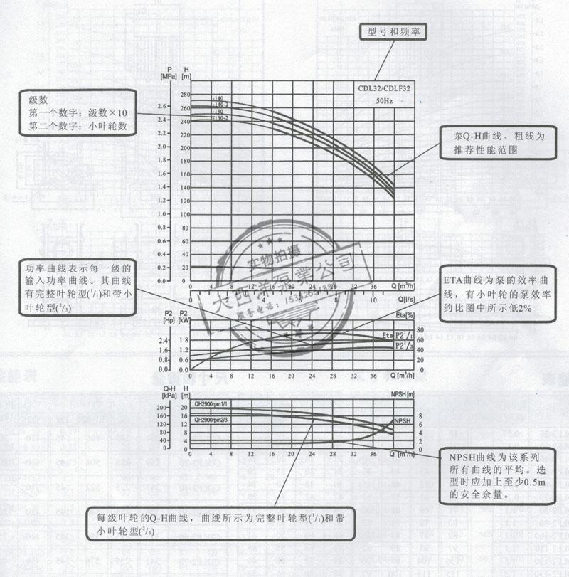大西洋泵业生产的CDL型立式不锈钢多级离心泵的曲线描述