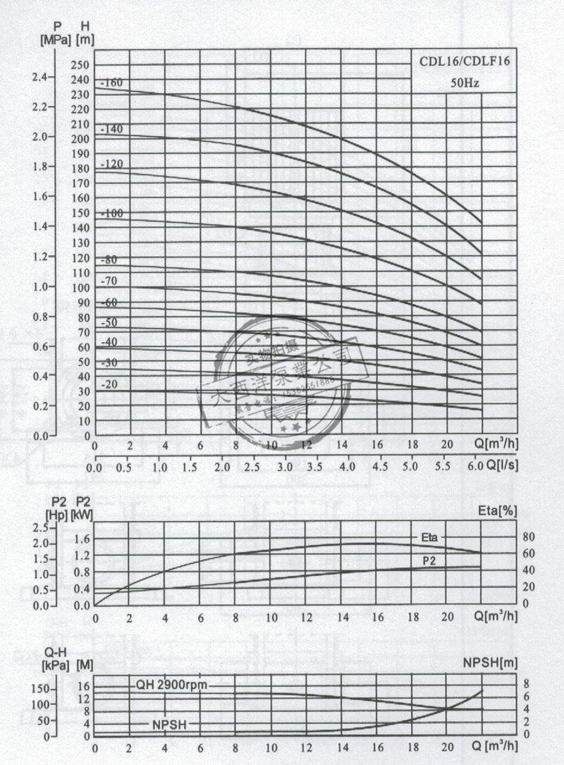 大西洋泵业生产的CDL型立式不锈钢多级离心泵CDL,CDLF16性能曲线图