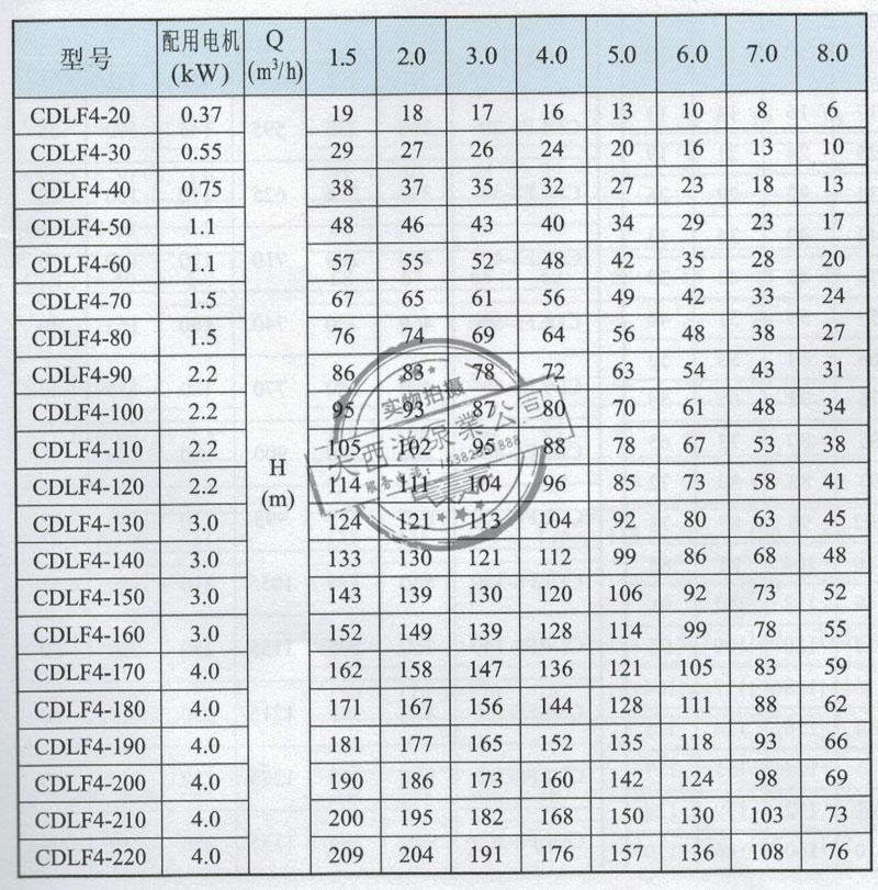 CDL,CDLF4性能表