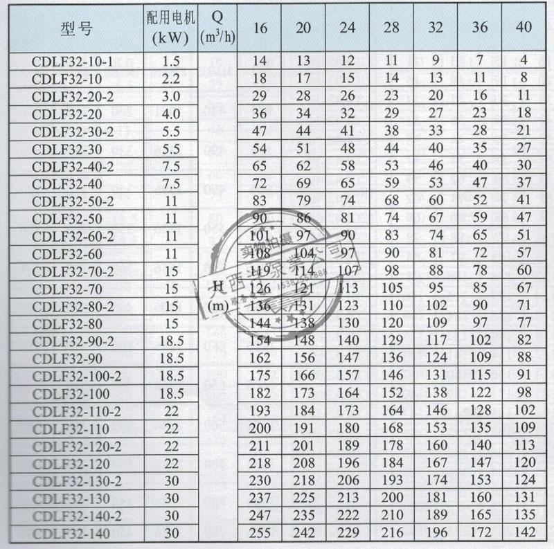 CDL,CDLF32性能表
