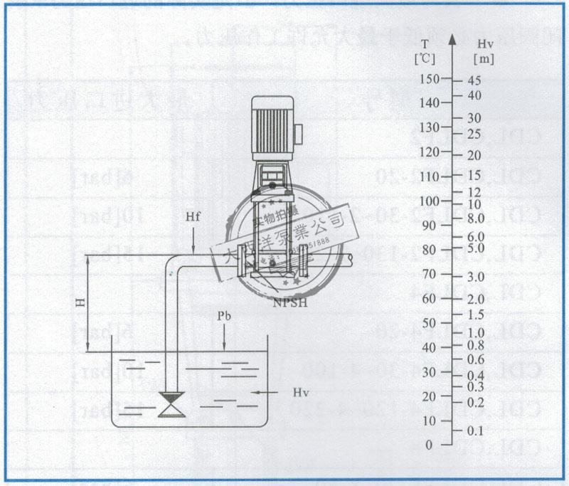 大西洋泵业CDL型立式不锈钢多级离心泵的最小进口压力