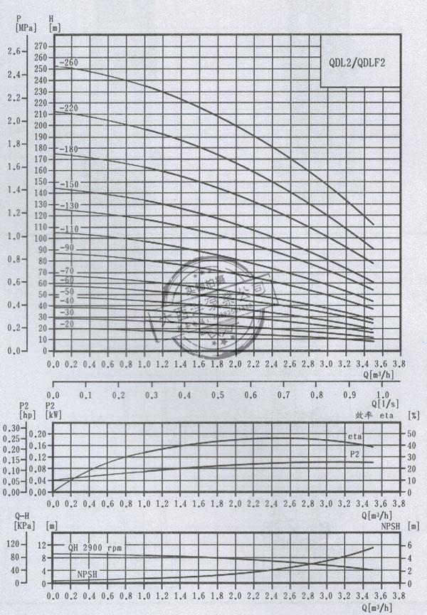 QDL2/QDLF2轻型立式多级离心泵: