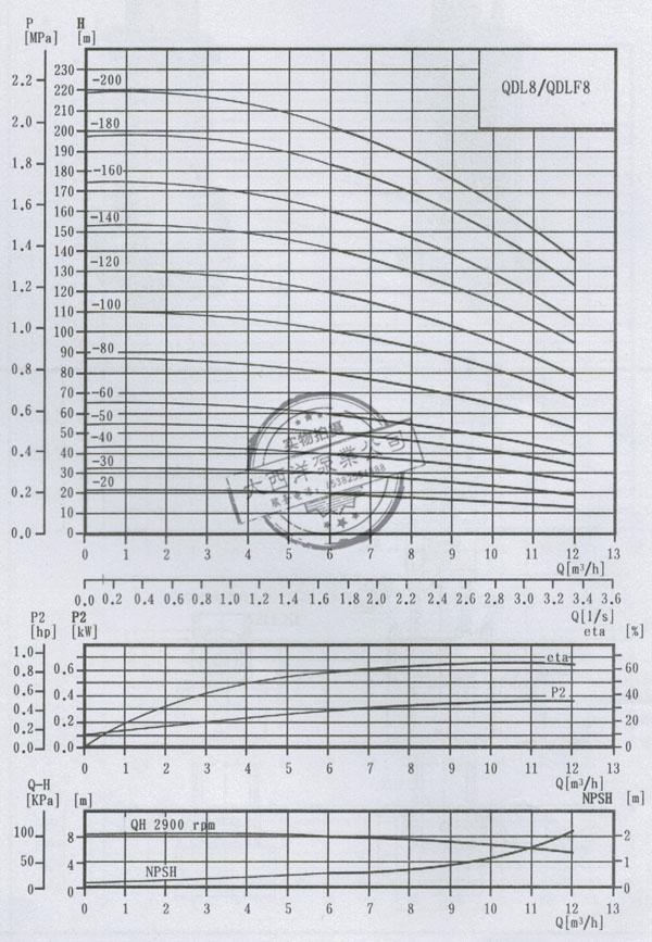 QDL8/QDLF8轻型立式多级离心泵: