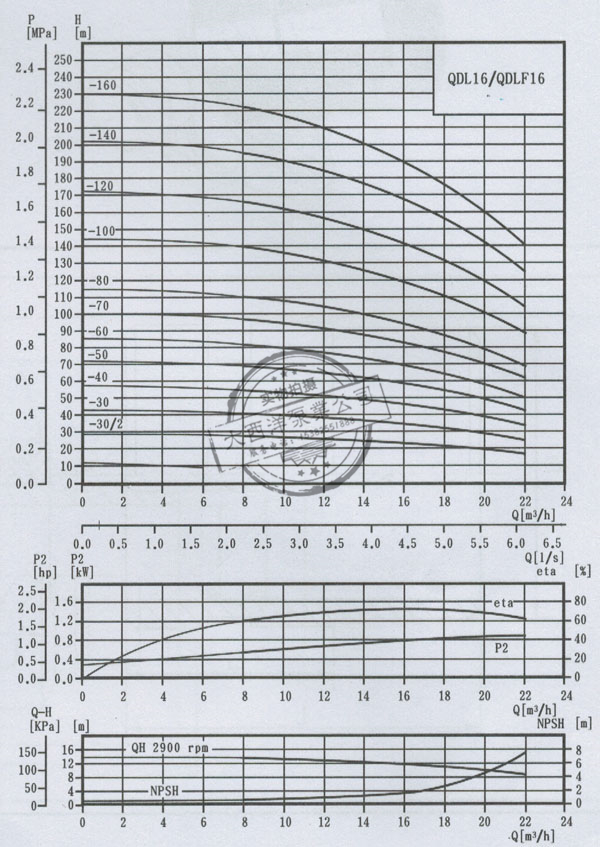 QDL16/QDLF16轻型立式多级离心泵:
