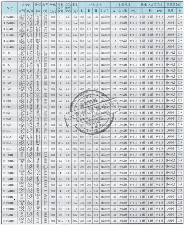 性能参数与安装尺寸表