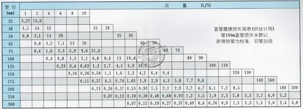管路损耗参考表