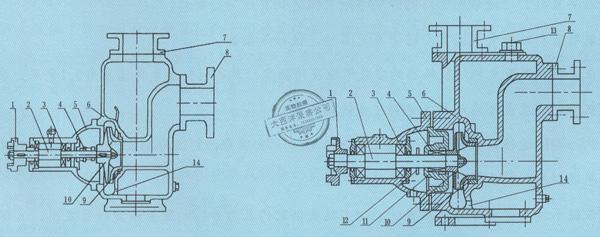 大西洋泵业ZX系列自吸泵的使用说明: (一)、起动前的准备及检查工作: 1、本系列自吸泵,根据泵的工作运转状况,分别采用优质钙基黄油和10号机油进行润滑,如果采用黄油润滑的泵应定期向轴承箱内加注黄油,采用机油润滑的泵,如果油位不足,则加足之。 2、检查泵壳内的储液是否高于叶轮的上边缘,如若不足,可以从泵壳上的加液口处直接向泵体内注入储液,不应在储液不足的情况下启动运转,否则泵不能正常工作,且易损坏机械密封。 3、检查泵的转动部件是否有卡住磕碰现象。 4、检查泵体底脚及各联结处螺母有无松动现象。 5、检查泵