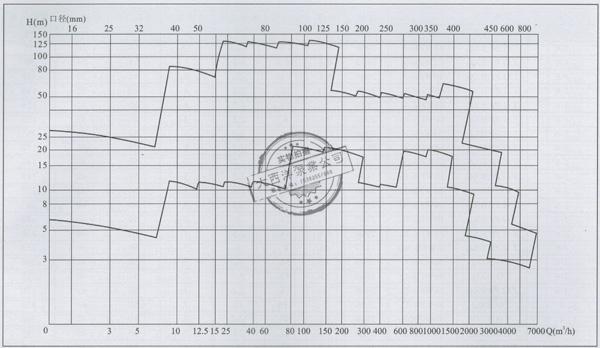 大西洋泵业WFB系列无密封自控自吸泵型谱图