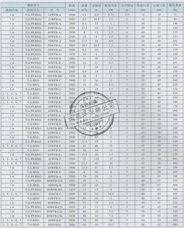 大西洋泵业WFB系列无密封自控自吸泵性能参数表