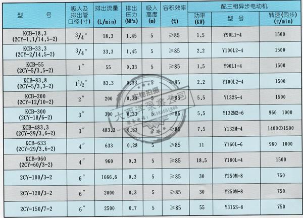 大西洋泵业KCB、2CY系列齿轮式输油泵的性能规格参数表