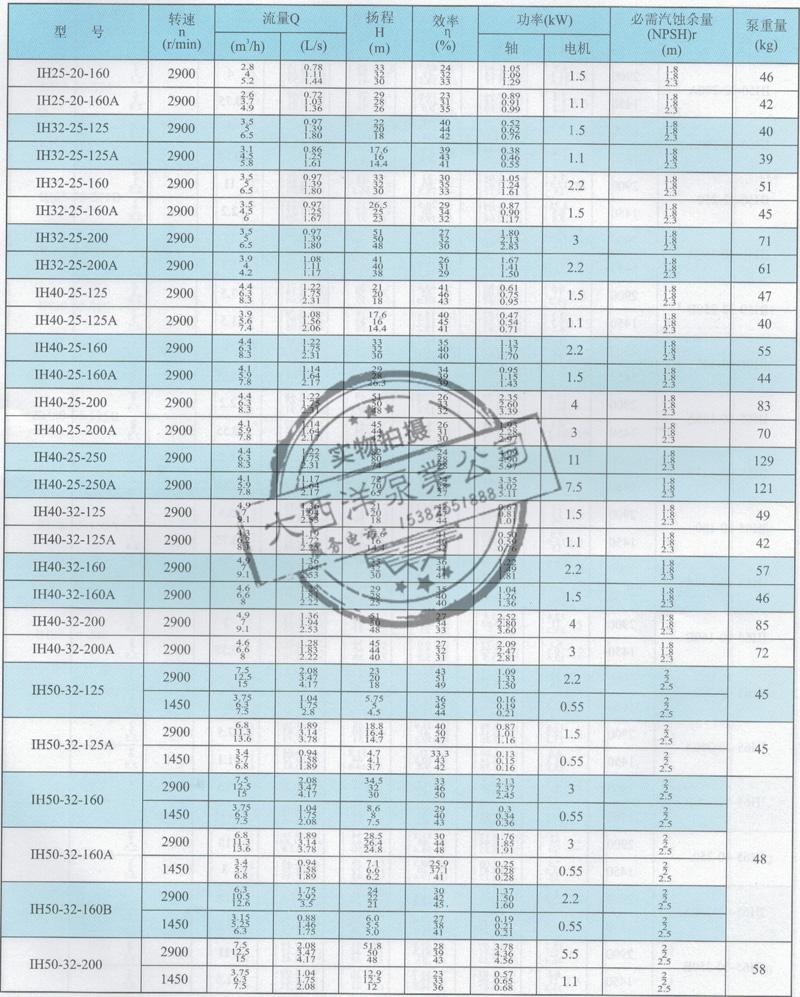 大西洋泵业的IH型化工泵性能参数