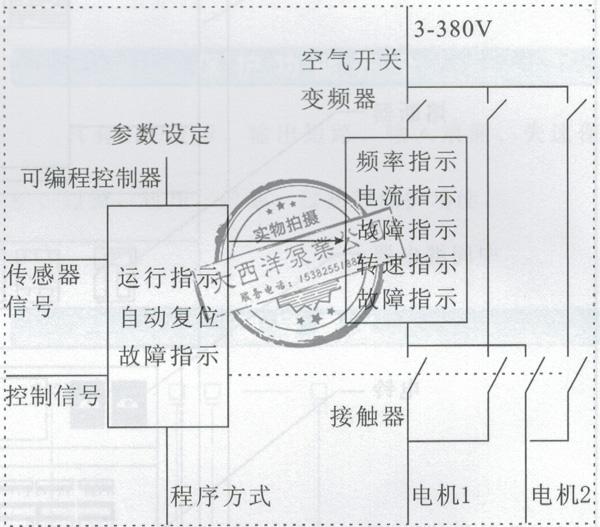 控制柜原理框见图