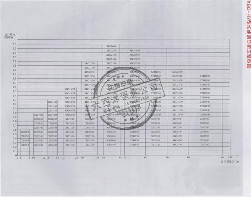 消防切线泵 [XBD-HY系列]
