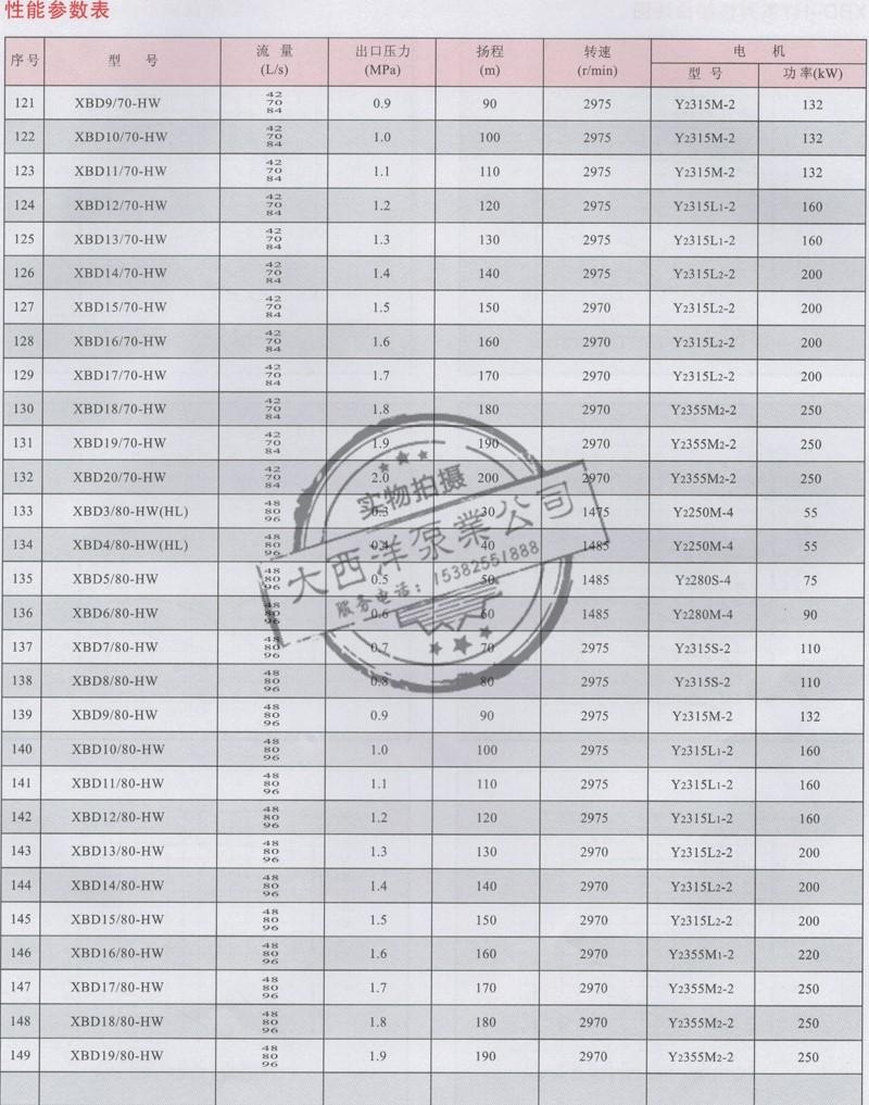大西洋泵业的XBD-HY系列恒压切线消防泵性能参数表