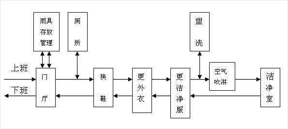 人員凈化流程圖