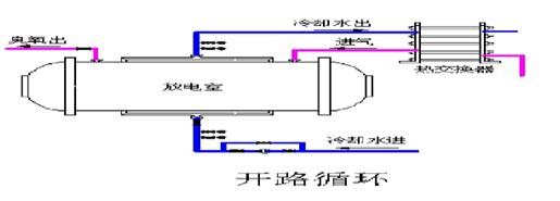 移动式臭氧发生器